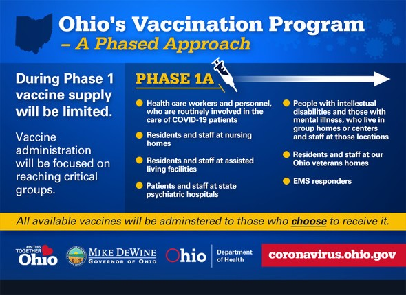Covid 19 Phase 1a Vaccination Distribution Hamilton County Public Health Hamilton County Public Health