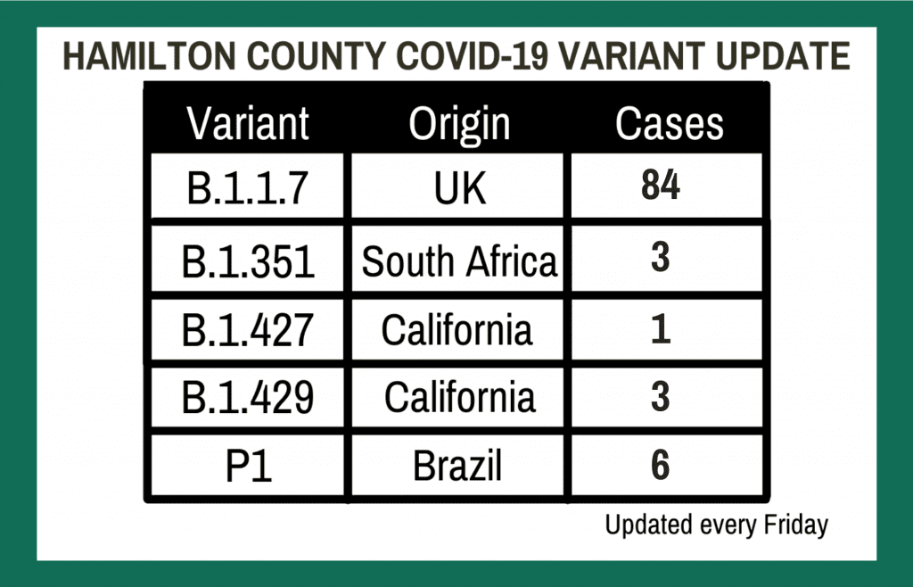 COVID Variants in Hamilton County: B.1.1.7 (UK) has 14 cases. B.1.351 (South Africa) has 2 cases. B.1.429 (California) has 2 cases. Updated every Friday.