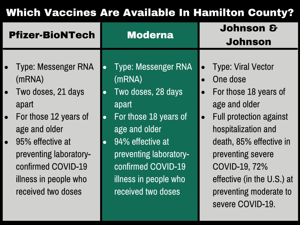 Three vaccines are available. Pfizer-BioNTech is a type that uses messenger RNA (or mRNA). It is given in two doses 21 days apart. It is used for those who are 16 years of age or older. It is 95% effective at preventing laboratory confirmed covid-19 illness in people who recieved two doses. Moderna is a type that uses messenger RNA (or mRNA). It is given in two doses, 28 days apart. It is for those 18 years of age or older. It its 94% effective at preventing laboratory confirmed covid-19 illness in people who recieved two doses. Johnson and Johnson is a type that uses viral vector. It is given in one dose. It is for those who are 18 years of age and older. It provides full protection against hopsitalization and death. It is 85% effective in preventing severe covid-19, 75% effective in preventing moderate to severe covid-19.